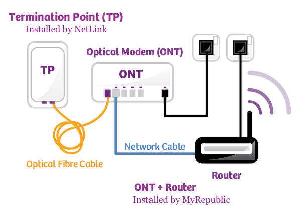 basic ont  modem information and troubleshooting